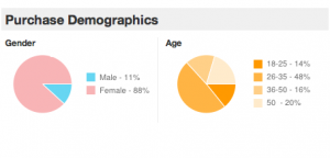 Groupon Demographics